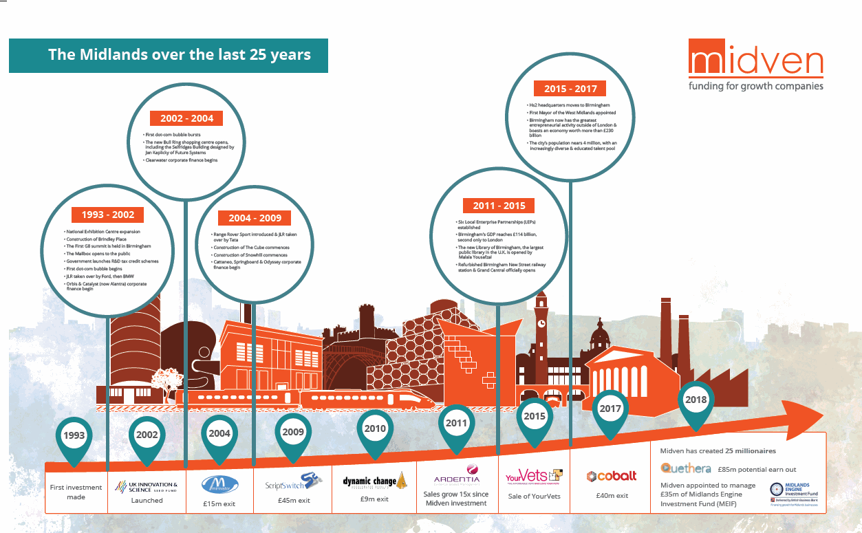 Midven celetes 25 years of growth and innovation in the ... on